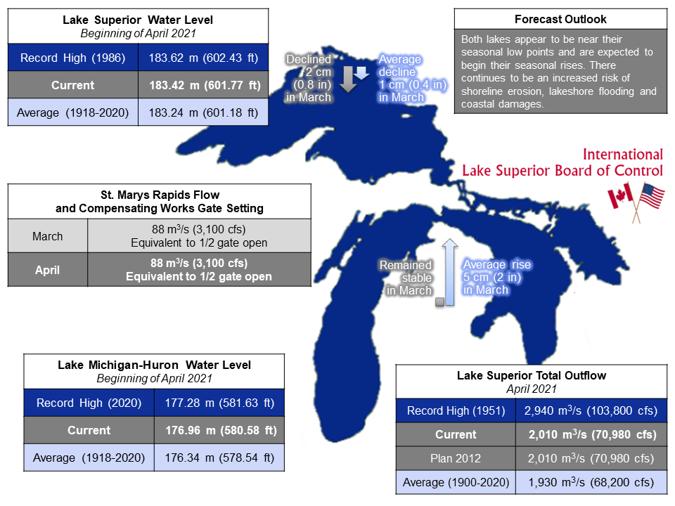ILSBC April 2021 Infographic