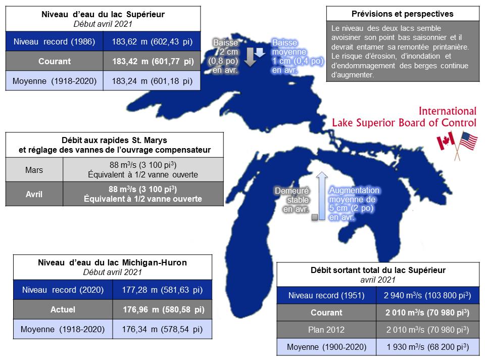 ILSBC April 2021 Infographic - French