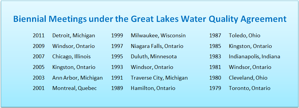 Chart of the Biennial Meetings under the Great Lakes Water Quality Agreement