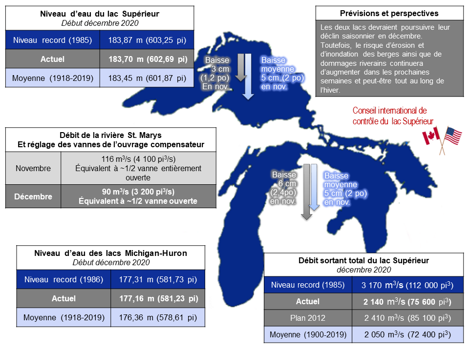 ILSBC December 2020 Infographic