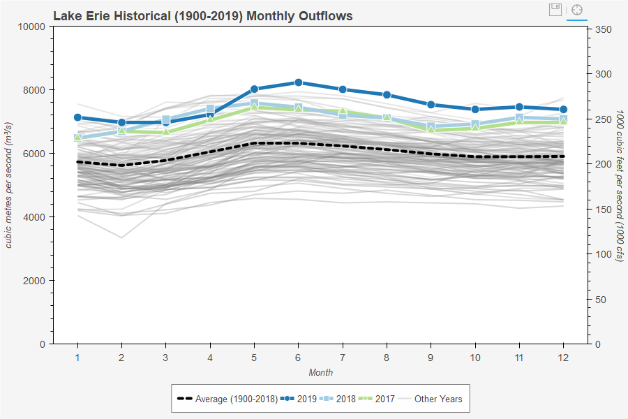 Lake Erie Historical (1900-2019) Monthly Outflows