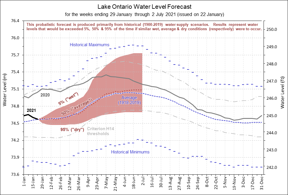 Lake Ontario Water Level Forecast