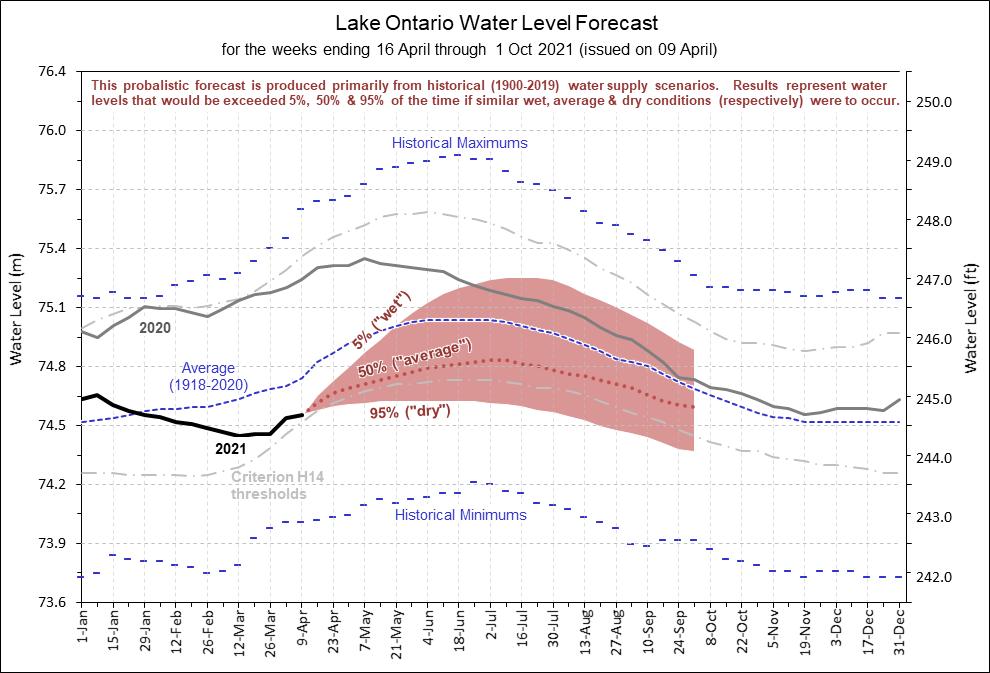Lake Ontario Water Level Forecast