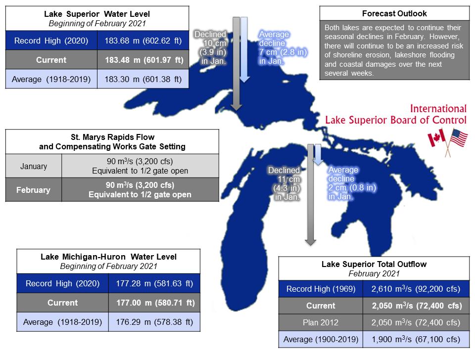 ILSBC February 2021 Infographic