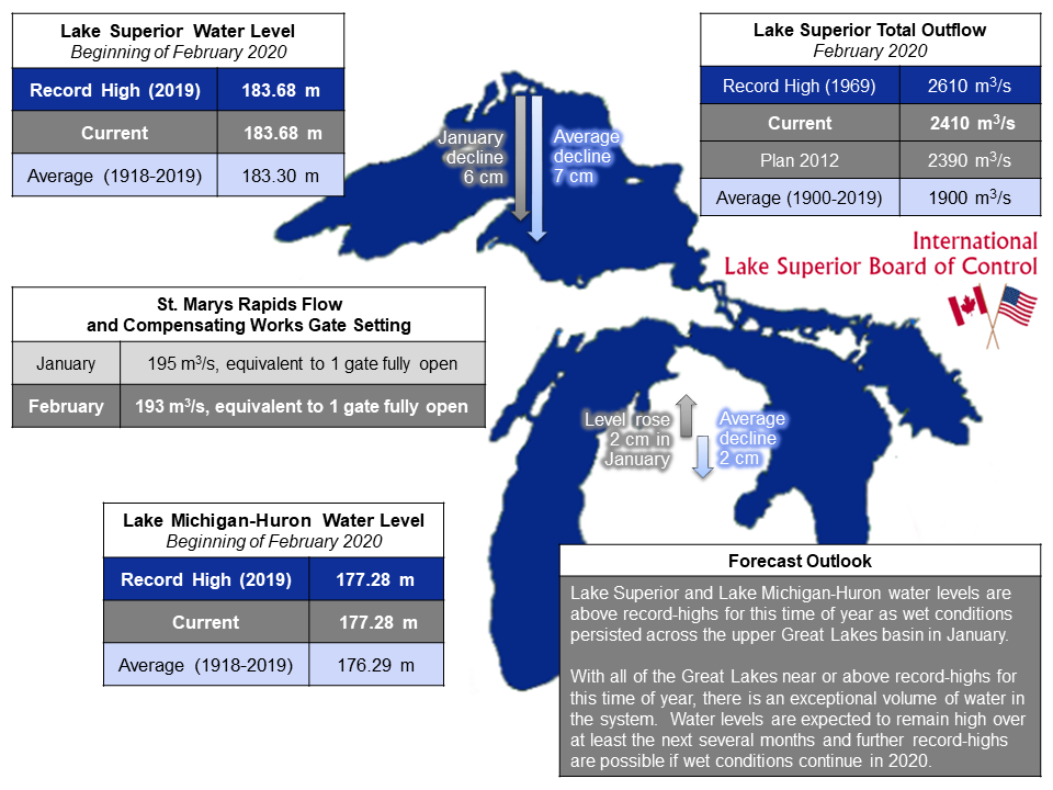 ILSBC February 2020 Infographic