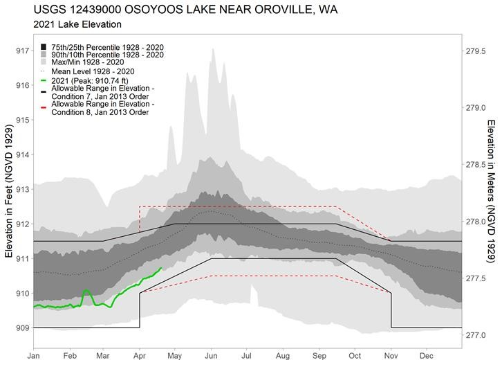 Osoyoos Lake Levels and range of allowable lake levels under IJC Orders for Osoyoos Lake