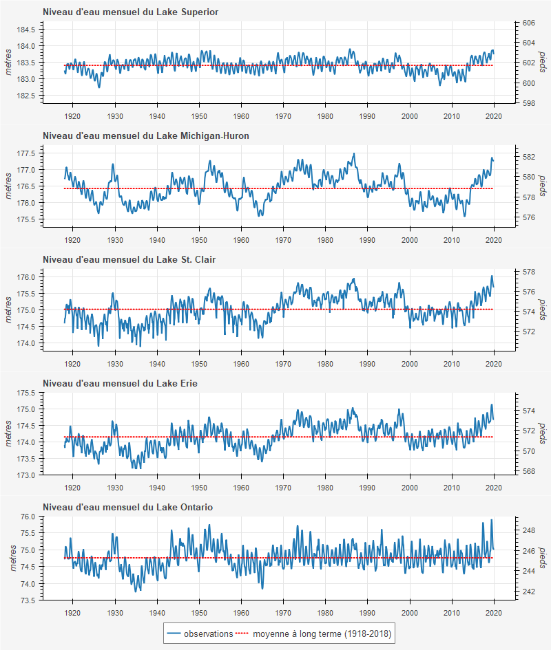 Great Lakes Historical Monthly Mean Levels Graphs: The Past Century