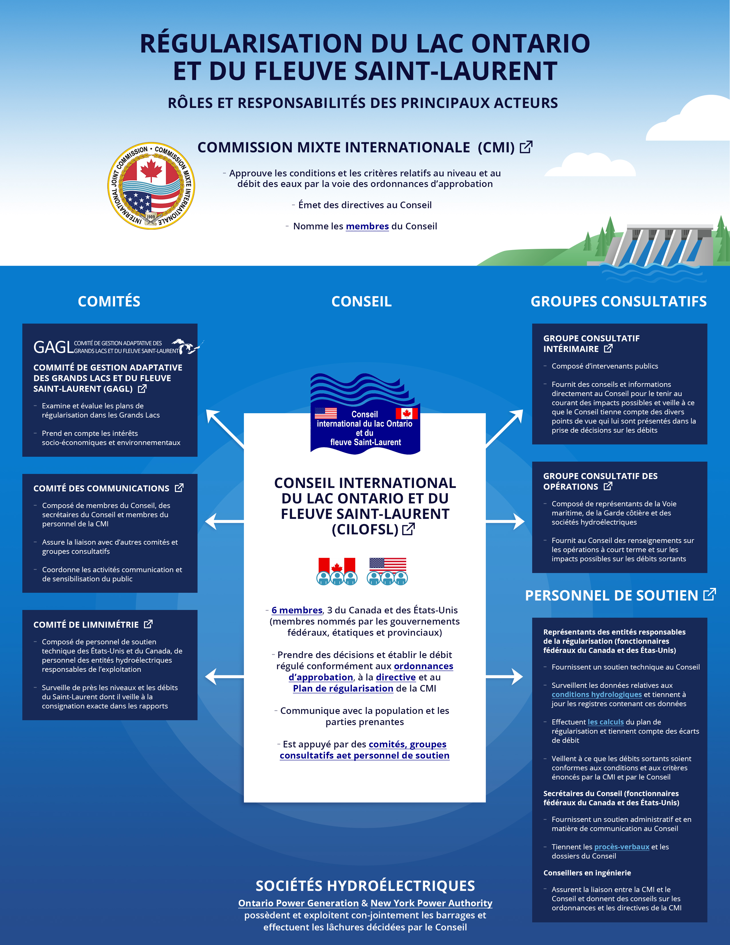 IJC-ILOSLRB Roles and Responsibilities Infographic - FR