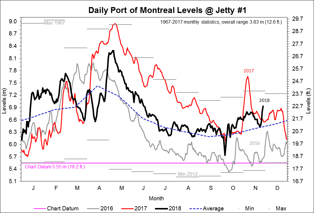 Graph of daily Port of Montreal Levels at Jetty #1