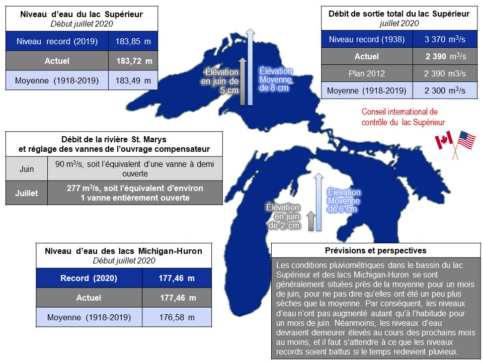 ILSBC July 2020 Infographic