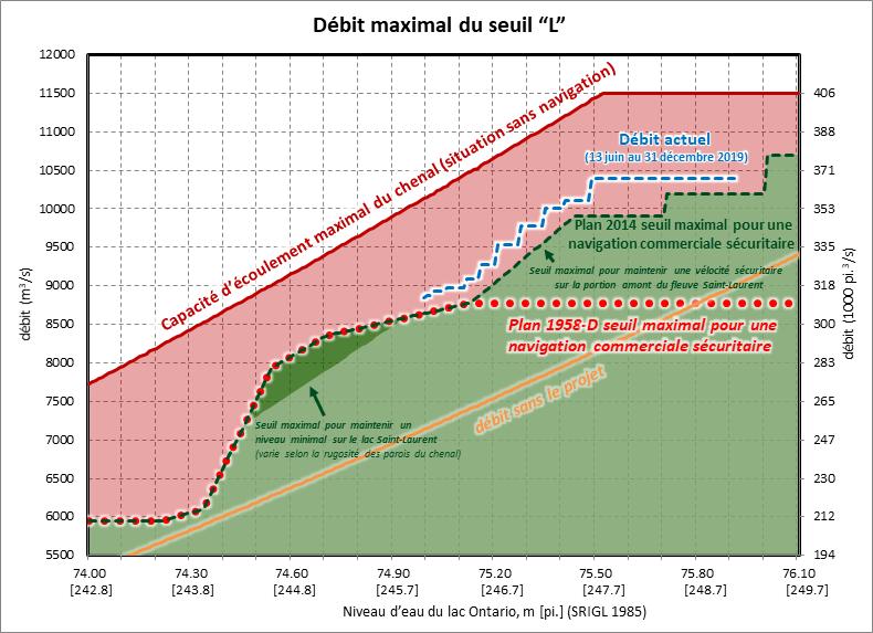 Plan 2014 Maximum L-Limit Flow Graph FR