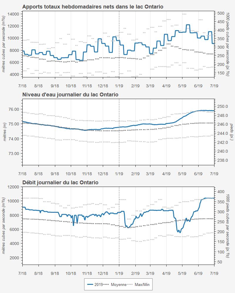 Statistiques concernant le lac Ontario – Apports totaux nets