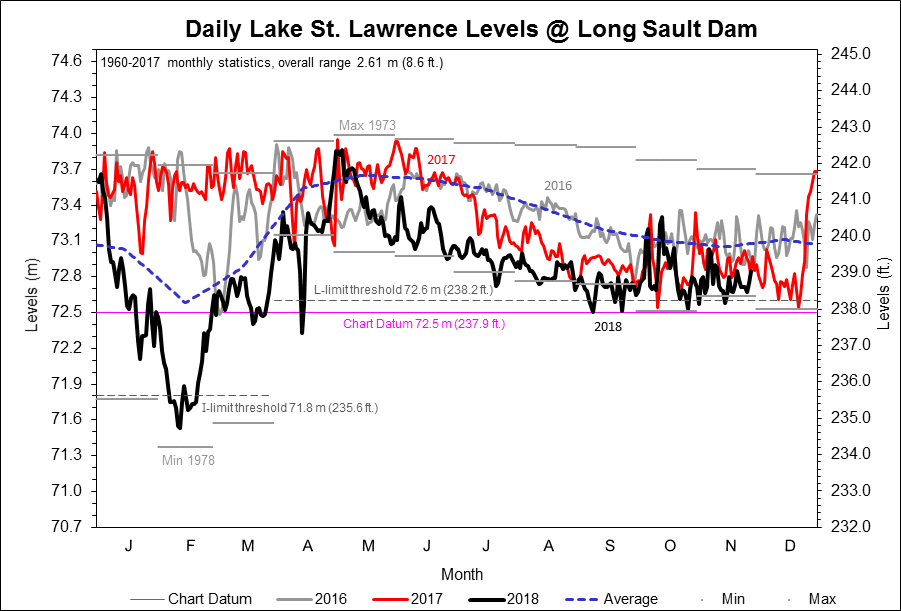 Graph of daily Lake St. Lawrence Levels at Long Sault Dam