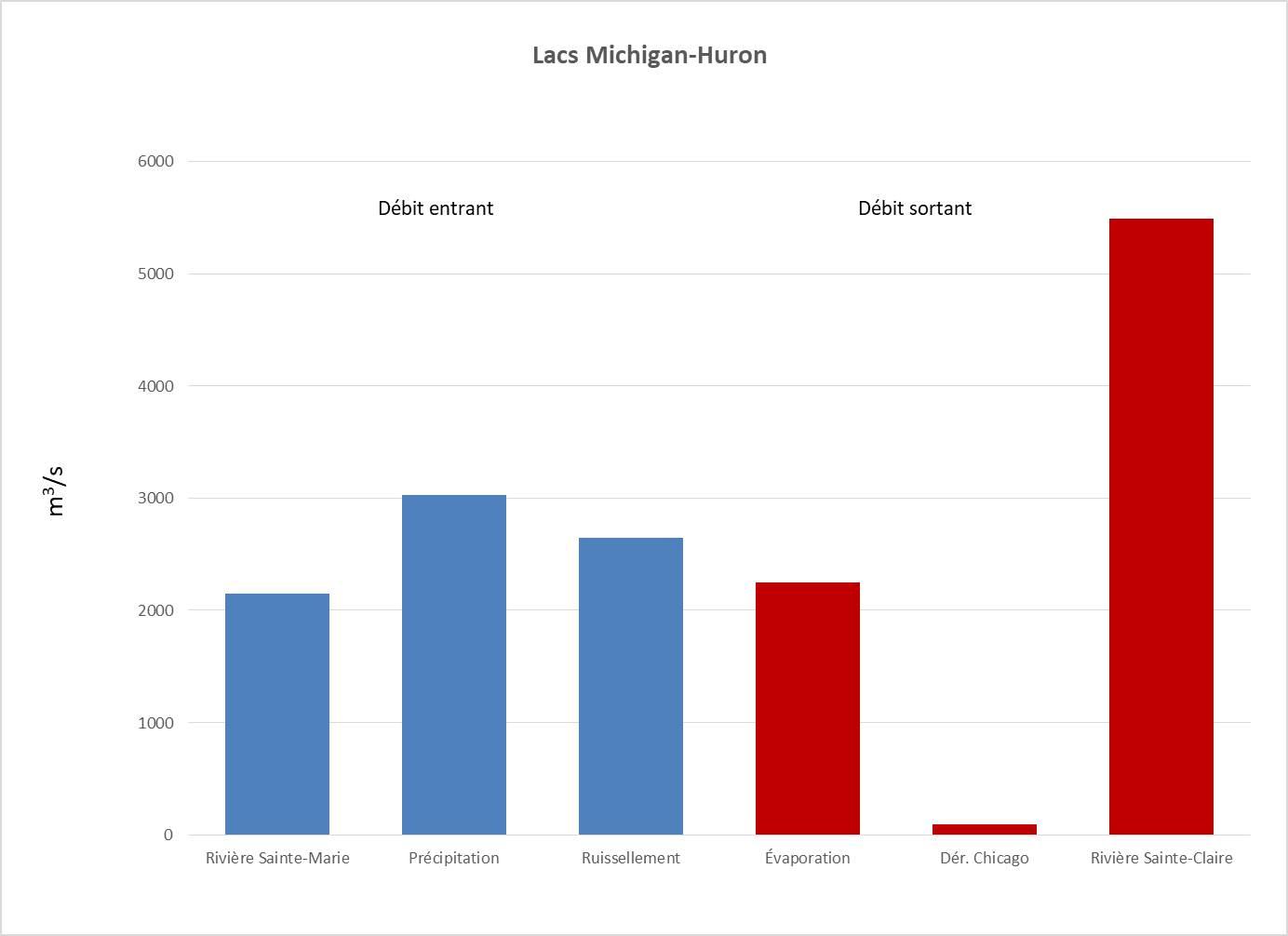 Graphique des débits entrants et sortants des lacs Michigan et Huron