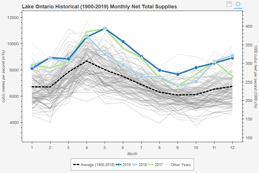 Lake Ontario Historical (1900-2019) Monthly Net Total Supplies (Inflows)