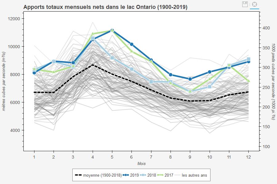Apports totaux nets moyens mensuels dans le lac Ontario