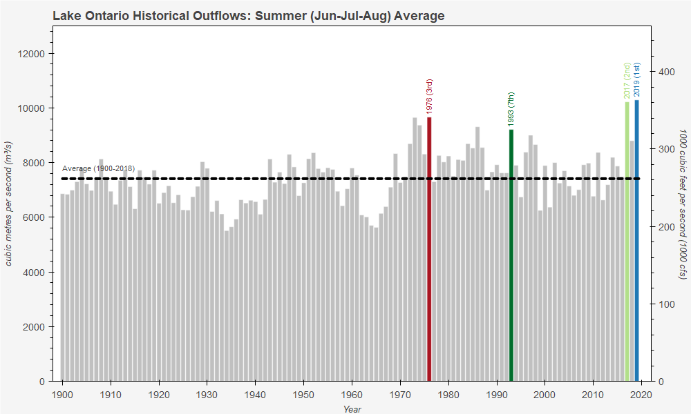 Lake Ontario Historical Outflows: Summer (Jun-Jul-Aug) Average
