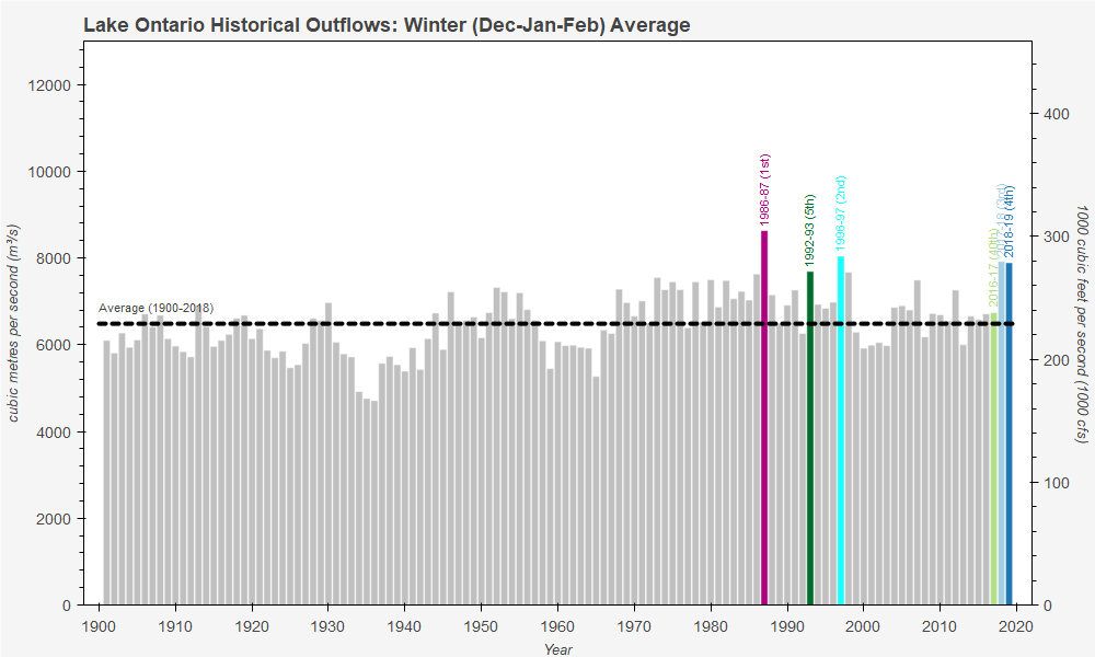 Lake Ontario Historical Outflows: Winter (Dec-Jan-Feb) Average