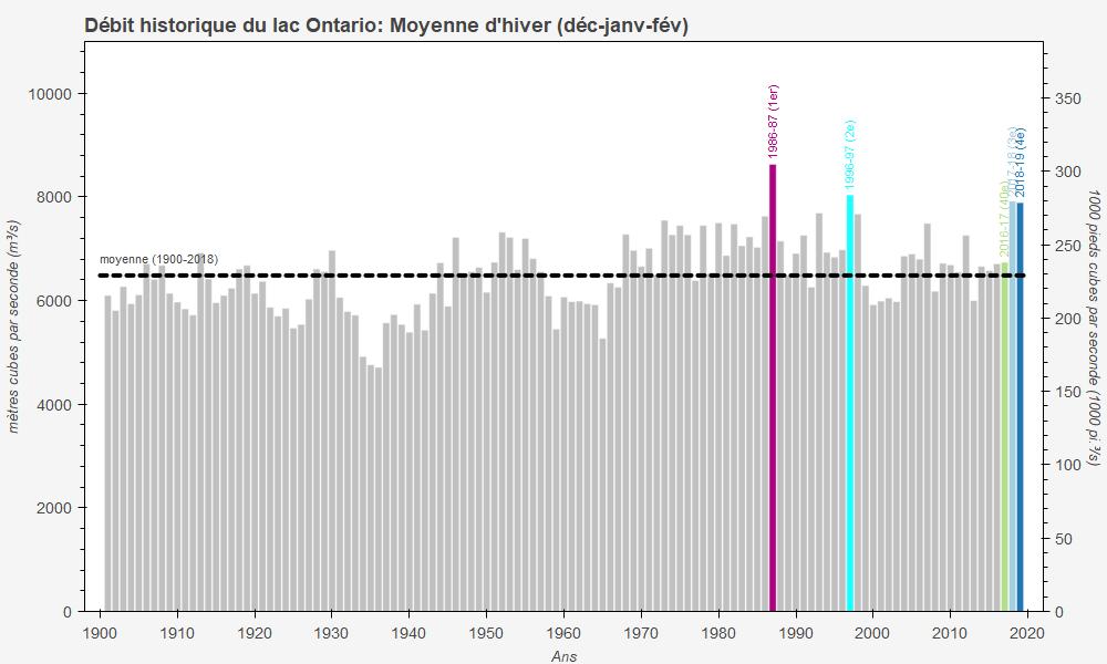 Débits de sortie moyens du lac Ontario durant les mois d'hiver
