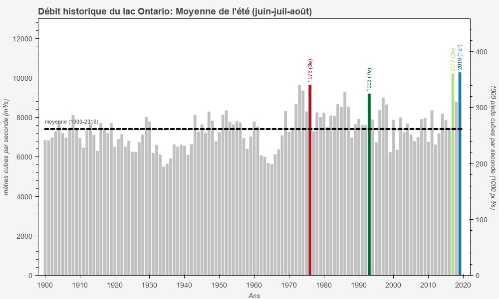 Débits de sortie moyens du lac Ontario pendant l'été (juin-juillet-août) de 1900 à 2019