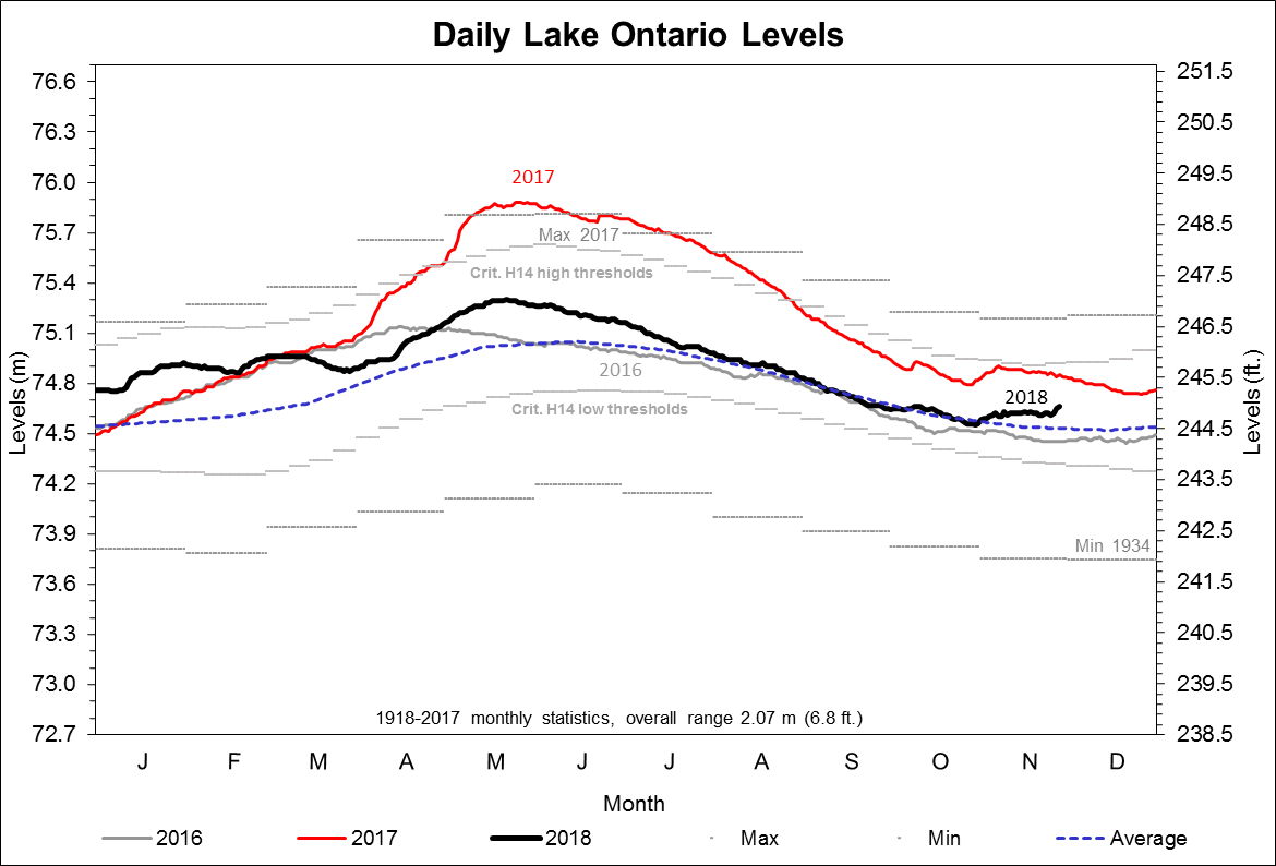 Graph of daily Lake Ontario Levels