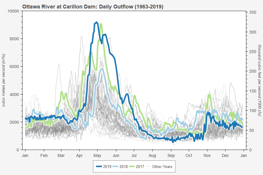 Ottawa River at Carillon Dam: Daily Outflow (1963-2019)