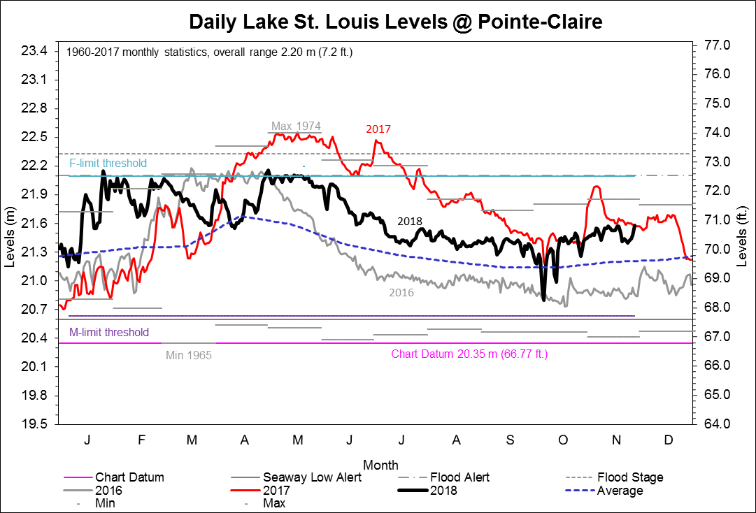 Graph of daily Lake St. Louis Levels at Pointe-Claire