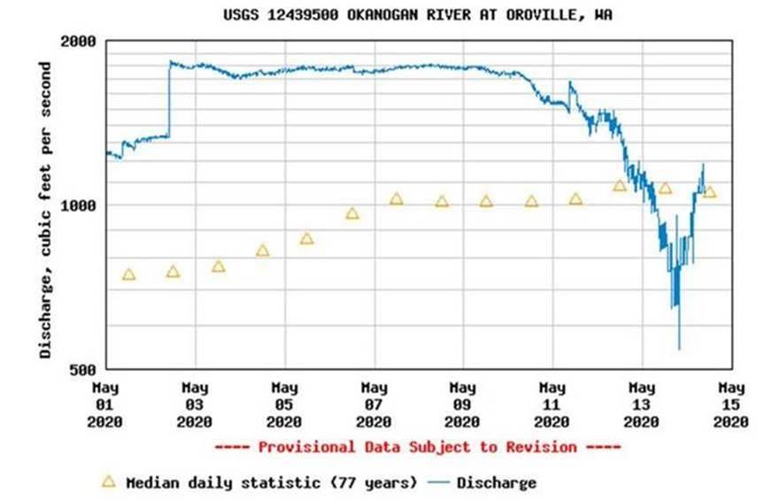 Okanogan River Level Plot