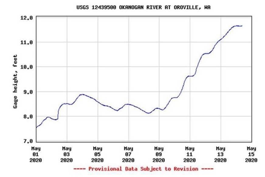 Okanogan River Level Plot 4