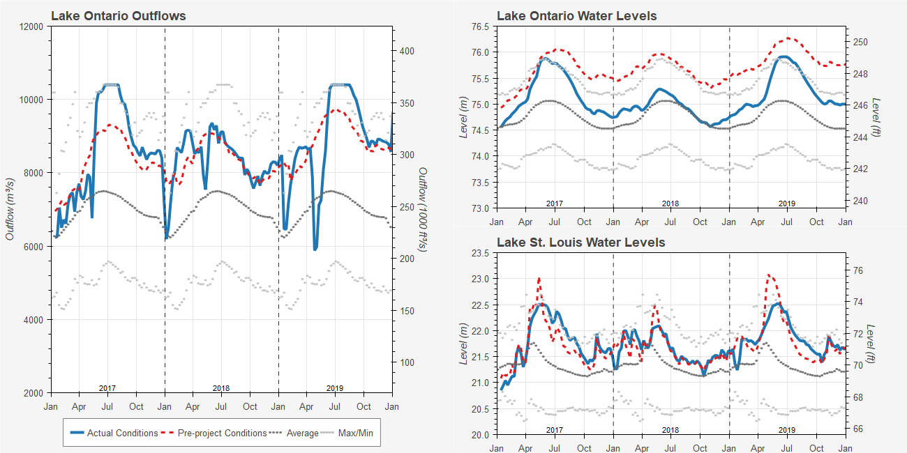 Lake Ontario Outflows, Levels and Lake St. Louis Levels