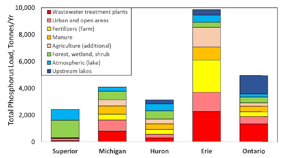 Graph showing distribution of phosphorus sources in the Great Lakes by lake in tonnes per year (tonnes/yr). Lake Erie has the most phosphorus pollution among any other lake and is the focus of cleanup efforts by IJC boards and provincial and state agencies.