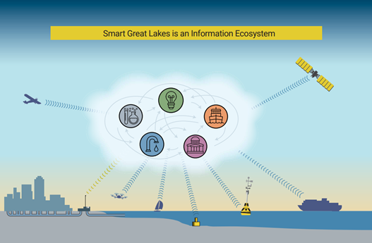 smart great lakes ecosystem