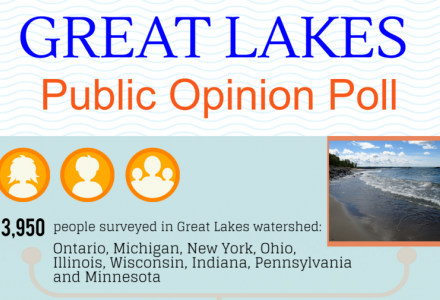 An infographic summarizing highlights of the Great Lakes poll.