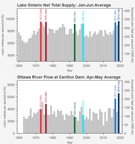 Figure 2. Water supplies into Lake Ontario, January-June, 1960-2019 (top) and Ottawa River flows, April-May, 1960 - 2019 (bottom).