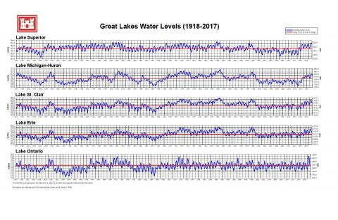Image of Great Lakes Levels Graphs