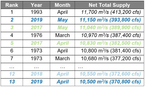 Lake Ontario net total supplies (inflows): highest months recorded since 1900