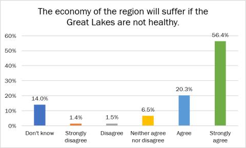 economy region poll