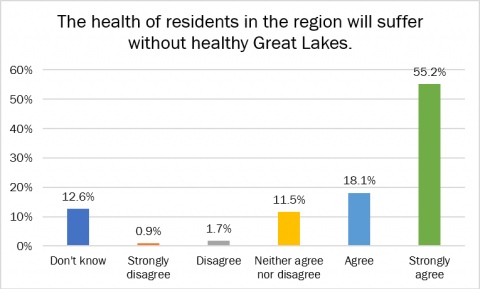 health residents poll