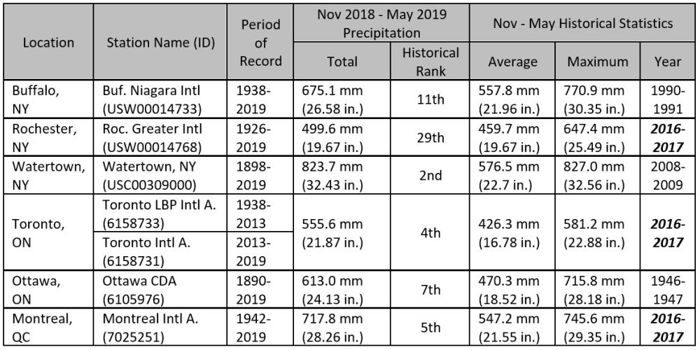 Table 1:  Total precipitation across the Lake Ontario – St. Lawrence River basin: November to May 2019