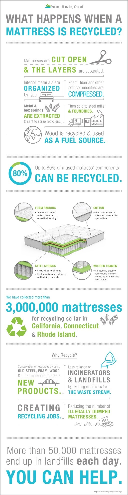 what happens when a mattress is recycled infographic